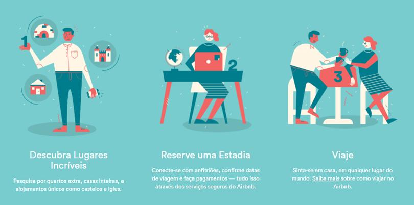Airbnb como funciona